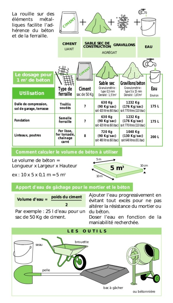 calculer le dosage de beton pour 1 m3